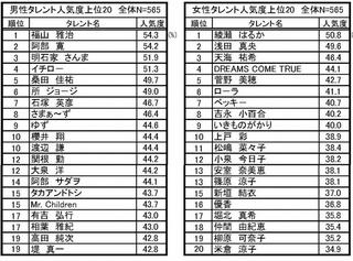 2013タレント人気度.jpg